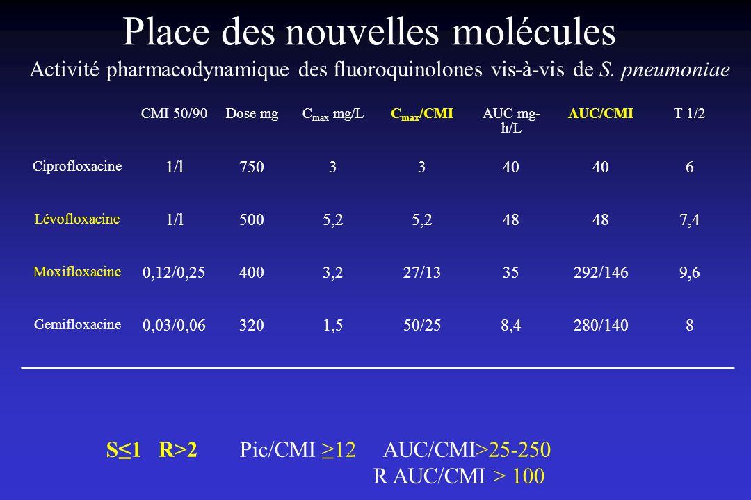 Place des nouvelles molécules CMI 50/90Dose mgC max mg/LC max /CMIAUC mg- h/L AUC/CMIT 1/2 Ciprofloxacine 1/l7503340 6 Lévofloxacine 1/l5005,2 48 7,4