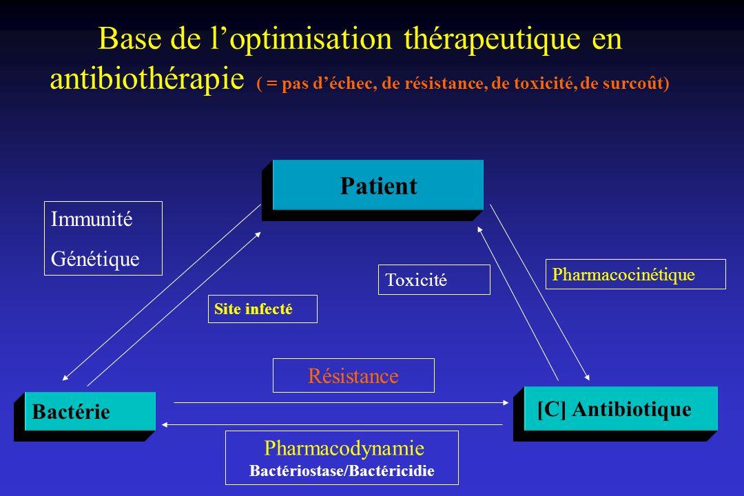 Base de loptimisation thérapeutique en antibiothérapie ( = pas déchec, de résistance, de toxicité, de surcoût) Patient Bactérie [C] Antibiotique Immun