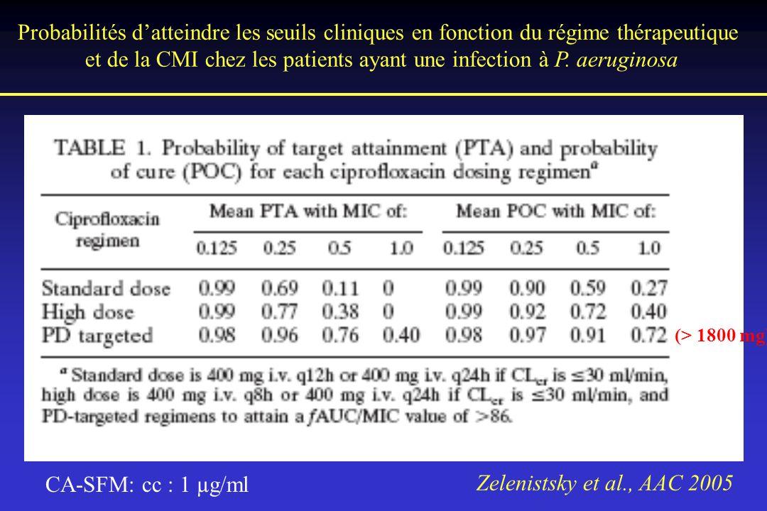 Probabilités datteindre les seuils cliniques en fonction du régime thérapeutique et de la CMI chez les patients ayant une infection à P. aeruginosa Ze