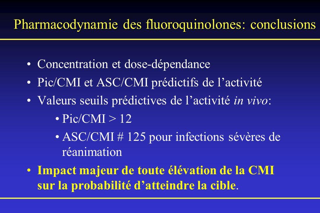 Pharmacodynamie des fluoroquinolones: conclusions Concentration et dose-dépendance Pic/CMI et ASC/CMI prédictifs de lactivité Valeurs seuils prédictiv