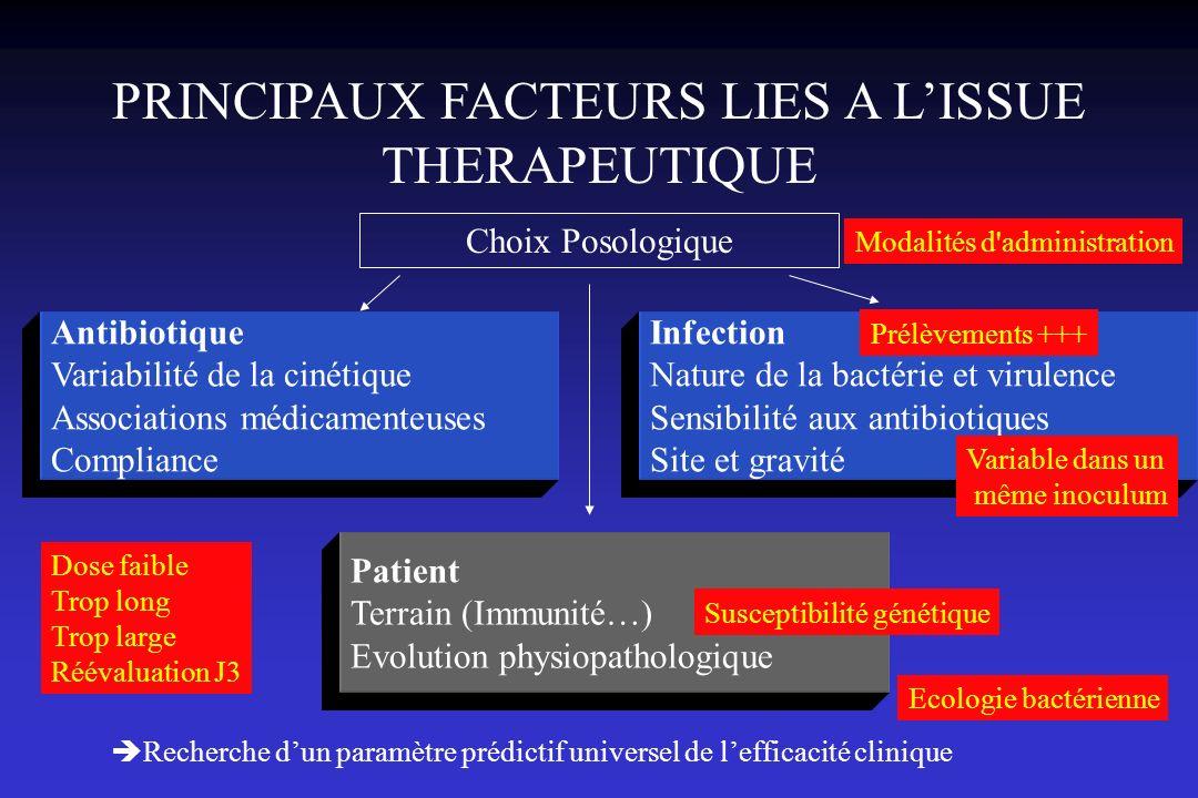 PRINCIPAUX FACTEURS LIES A LISSUE THERAPEUTIQUE Choix Posologique Antibiotique Variabilité de la cinétique Associations médicamenteuses Compliance Inf