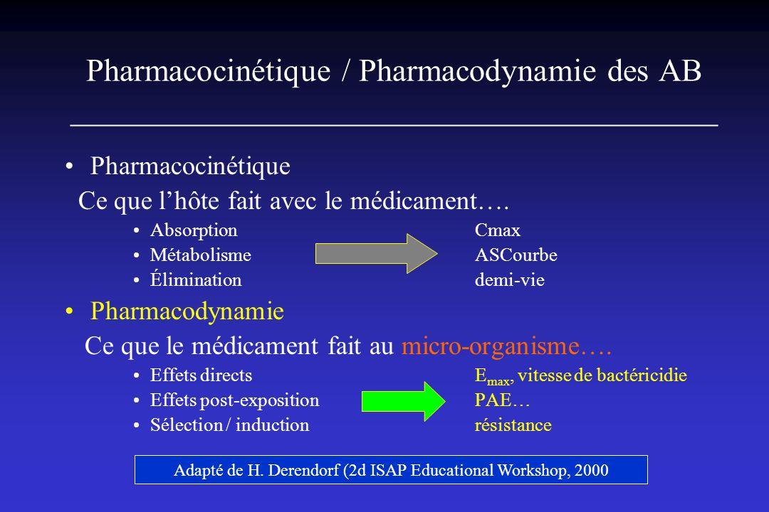 CONCEPTS EN ANTIBIOTHERAPIE Antibiotiques concentration ou temps dépendants Concentration (16 à 50/100 x CMI) Temps-dépendance (5 x CMI) nature du couple AB-bactérie niveau de sensibilité/résistance de cette bactérie vis-à-vis de lantibiotique pic/CMI AUC/CMI T>CMI Intérêt « potentiel » des associations dABiotiques C et T dépendant +++