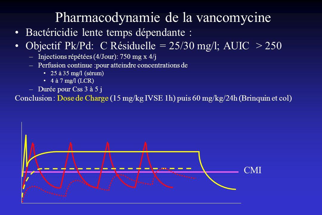 Pharmacodynamie de la vancomycine Bactéricidie lente temps dépendante : Objectif Pk/Pd: C Résiduelle = 25/30 mg/l; AUIC > 250 –Injections répétées (4/