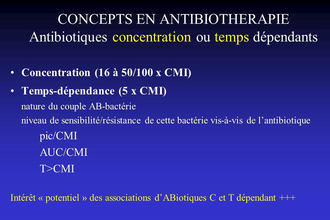Influence respective des concentrations de vancomycine et de la CMI 95 patients avec infection à SDMR Age moyen 72.5 ans; polypathologies 51 (54%) avec CMI = 2 µg/ml Objectif thérapeutique prédéfini: concentration résiduelle libre de vancomycine > 4 X CMI Etude respective de limpact de la CMI et des concentrations thérapeutique sur lévolution clinique Hidayat et al., Arch Int Med, 2006
