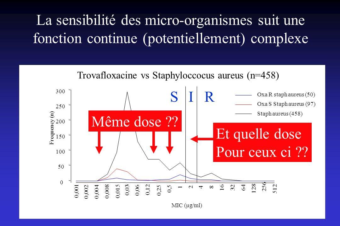 La sensibilité des micro-organismes suit une fonction continue (potentiellement) complexe 0 50 100 150 200 250 300 Frequency (n) MIC (µg/ml) Staph aur