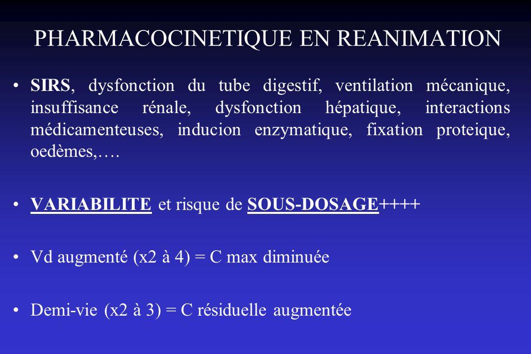 Intérêt du dosage des antibiotiques pour la surveillance de lantibiothérapie en réanimation Plus que le risque toxique Efficacité optimale Réduction du risque démergence de mutants résistants Contrôle du respect des paramètres Pk/Pd (efficacité et résistance) propres à chaque classe dantibiotiques : –Cmax/CMI : pic –AUC/CMI, T>CMI : résiduelle Infections sévères (site, inoculum+++) à bactéries ayant des CMIs élevées Pas de schéma thérapeutique standard en réanimation variabilité Pk inter et intra-individuelle +++ Intérêt économique et collectif