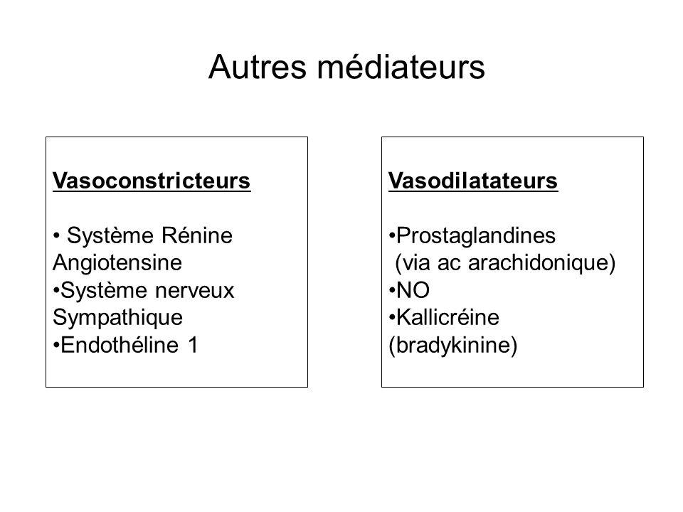 Autres médiateurs Vasoconstricteurs Système Rénine Angiotensine Système nerveux Sympathique Endothéline 1 Vasodilatateurs Prostaglandines (via ac arac