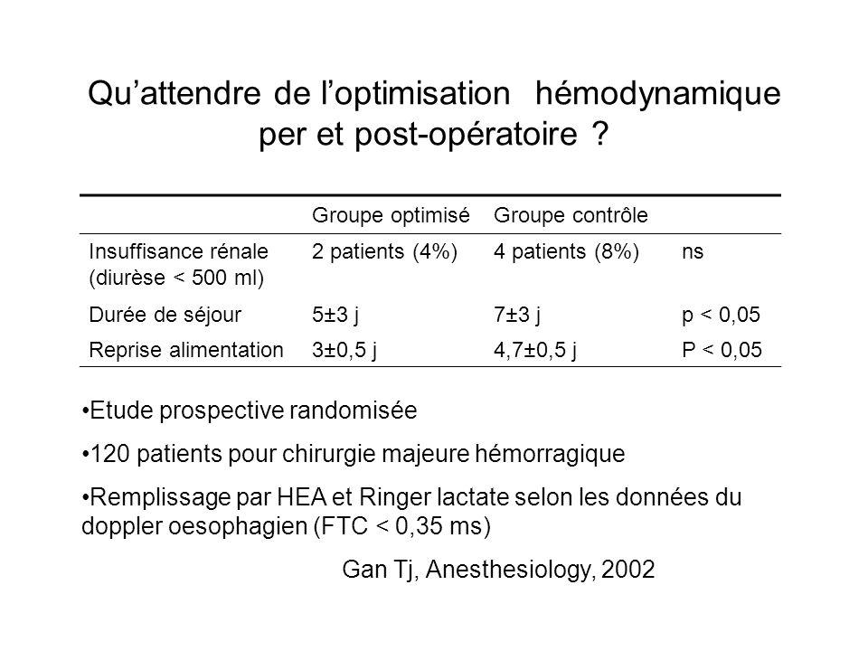 Quattendre de loptimisation hémodynamique per et post-opératoire ? Groupe optimiséGroupe contrôle Insuffisance rénale (diurèse < 500 ml) 2 patients (4