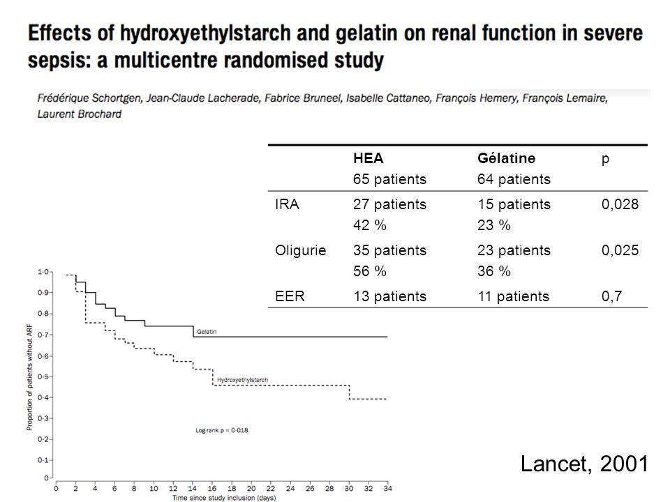 Lancet, 2001 HEA 65 patients Gélatine 64 patients p IRA27 patients 42 % 15 patients 23 % 0,028 Oligurie35 patients 56 % 23 patients 36 % 0,025 EER13 p
