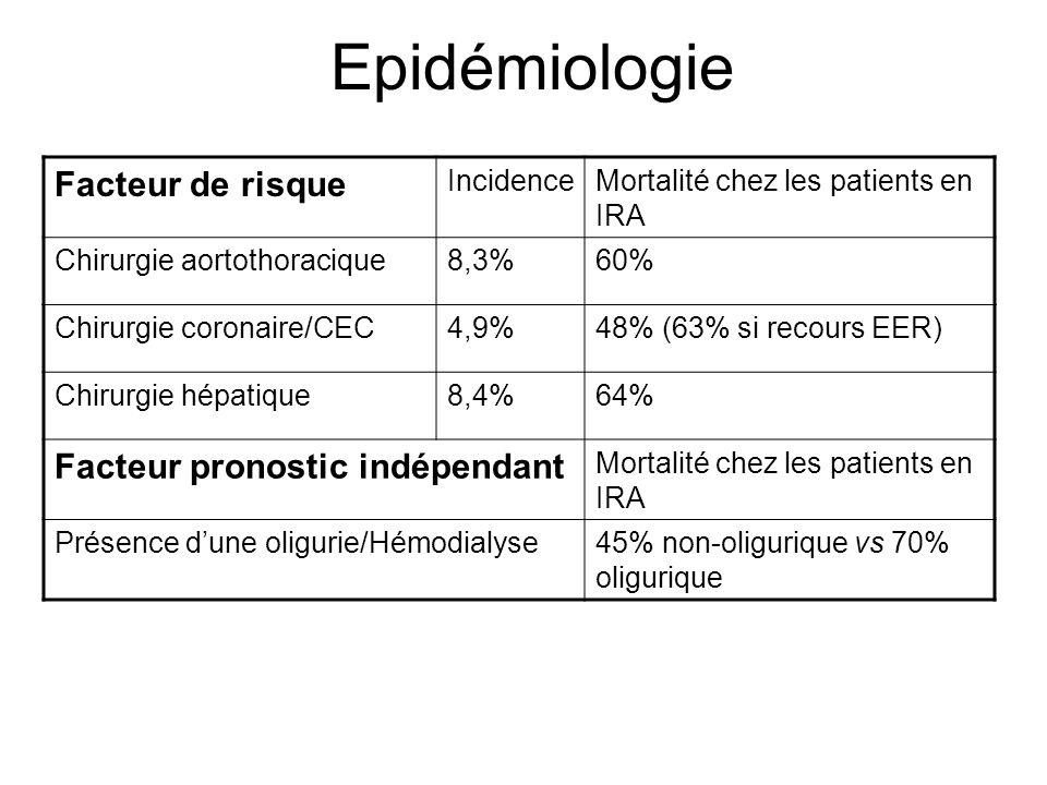 Epidémiologie Facteur de risque IncidenceMortalité chez les patients en IRA Chirurgie aortothoracique8,3%60% Chirurgie coronaire/CEC4,9%48% (63% si re