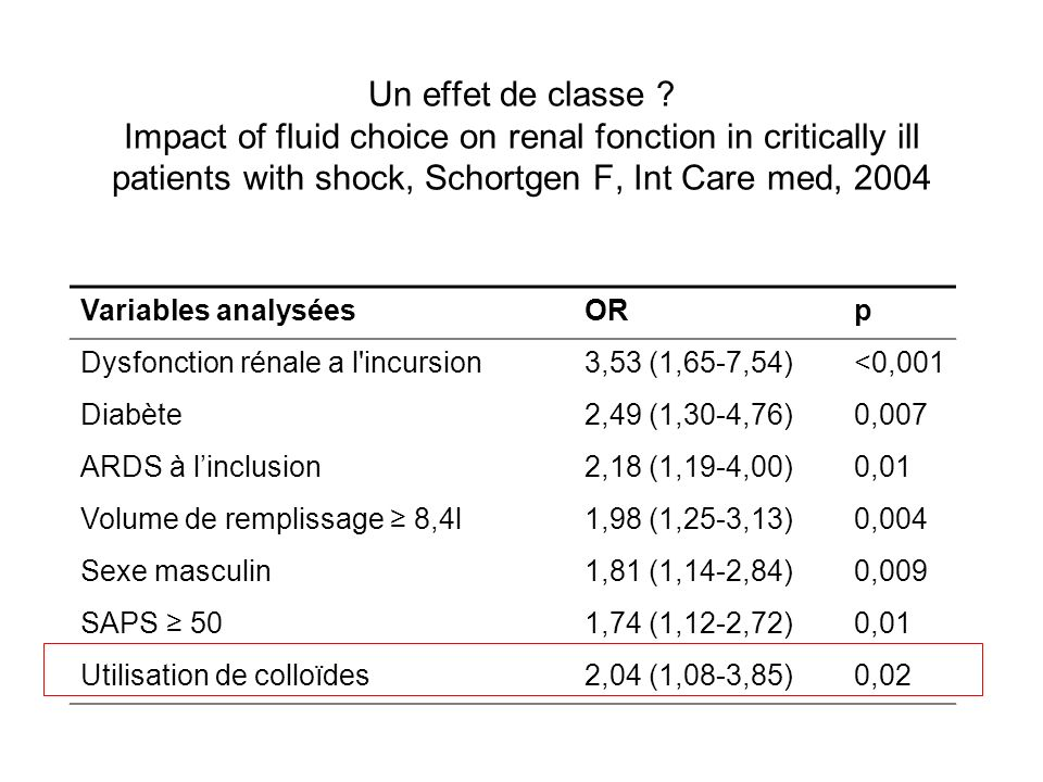 Un effet de classe ? Impact of fluid choice on renal fonction in critically ill patients with shock, Schortgen F, Int Care med, 2004 Variables analysé
