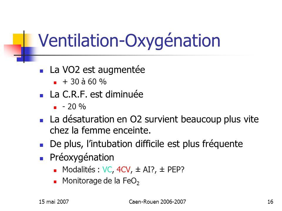 15 mai 2007Caen-Rouen 2006-200716 Ventilation-Oxygénation La VO2 est augmentée + 30 à 60 % La C.R.F. est diminuée - 20 % La désaturation en O2 survien