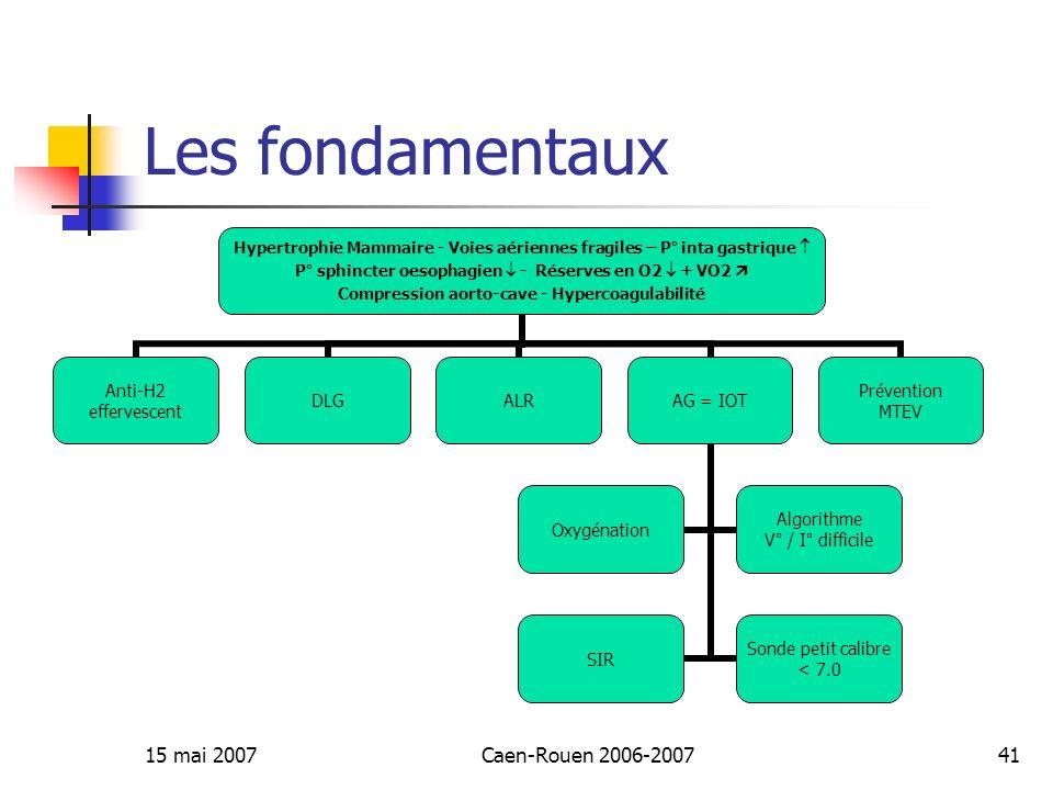 15 mai 2007Caen-Rouen 2006-200741 Les fondamentaux Hypertrophie Mammaire - Voies aériennes fragiles – P° inta gastrique P° sphincter oesophagien - Rés