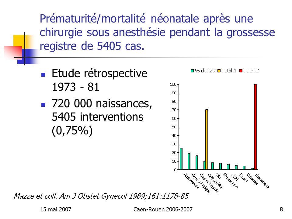 15 mai 2007Caen-Rouen 2006-200719 Débit Utéro-Placentaire (DUP) DUP = (pa – pv) / R = 700 ml/min (10 % du débit cardiaque) Enfin de grossesse, vasodilatation maximale Pas dautoregulation Le DUP dépend directement de la pression de perfusion systémique.