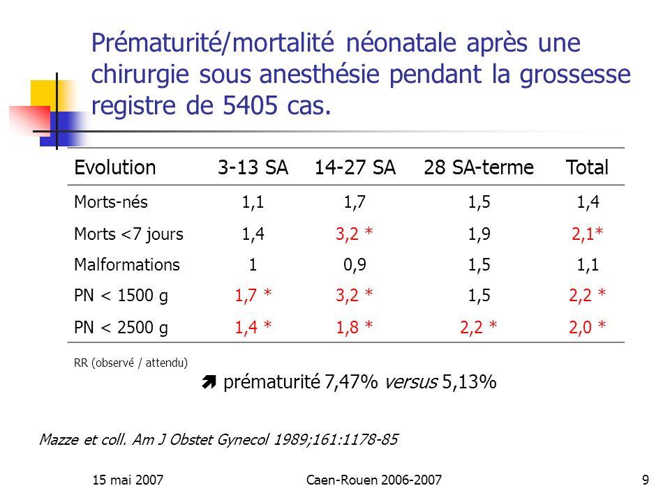 15 mai 2007Caen-Rouen 2006-200740 Conclusion Pas de chirurgie élective pendant la grossesse ALR sécurité foetale et maternelle Aucun agent anesthésique nest contre-indiqué Risques principaux Hypotension, hypoxie, acidose Prise en charge obstétricale péri opératoire Coelioscopie Possible