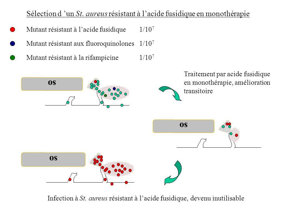 Sélection d un St. aureus résistant à lacide fusidique en monothérapie so Mutant résistant à lacide fusidique1/10 7 Mutant résistant aux fluoroquinolo