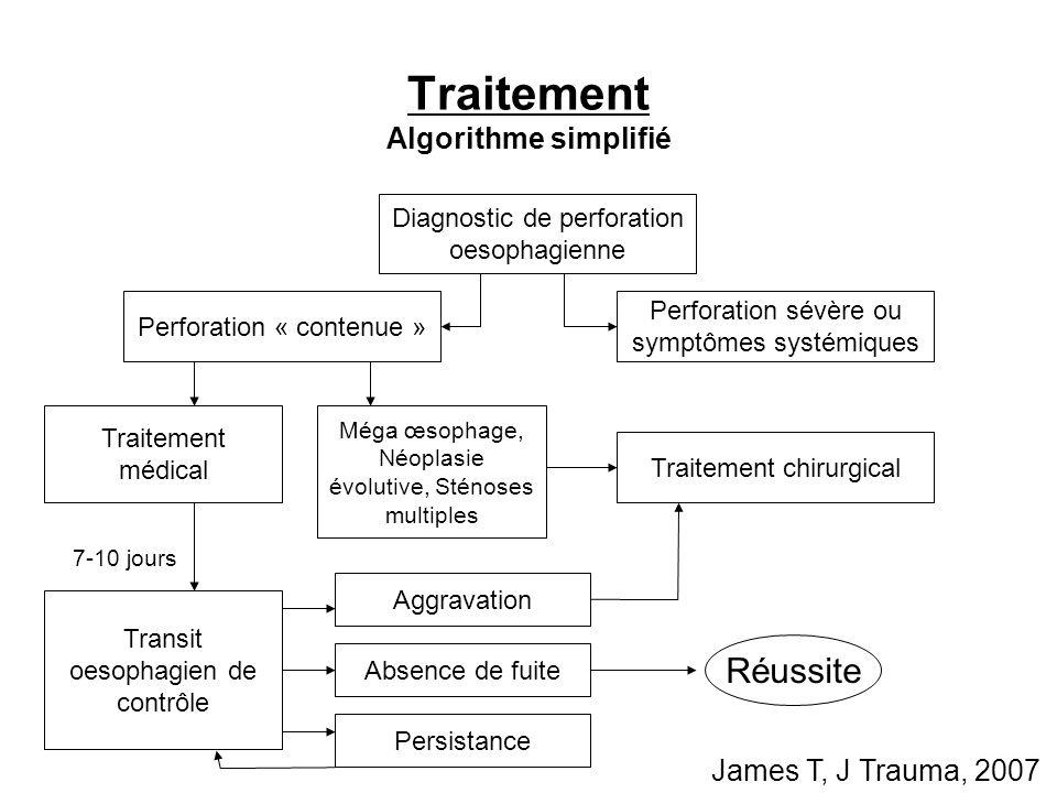 Traitement Algorithme simplifié Transit oesophagien de contrôle Aggravation Absence de fuite Diagnostic de perforation oesophagienne Perforation « con