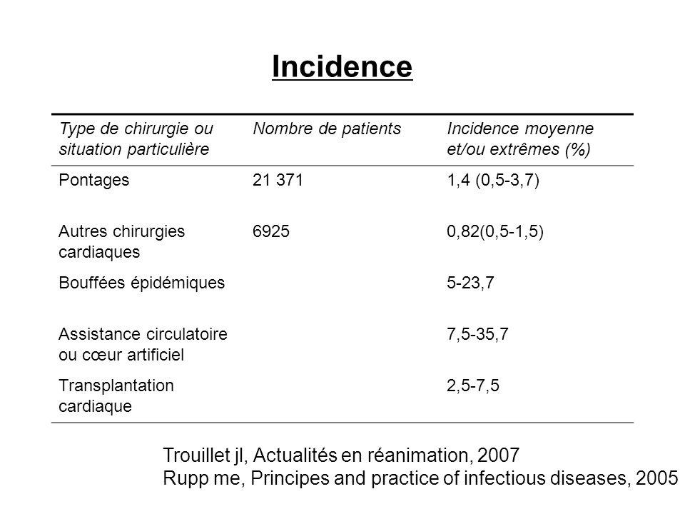 Incidence Type de chirurgie ou situation particulière Nombre de patientsIncidence moyenne et/ou extrêmes (%) Pontages21 3711,4 (0,5-3,7) Autres chirur
