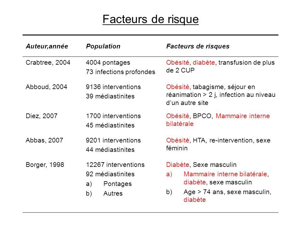 Facteurs de risque Auteur,annéePopulationFacteurs de risques Crabtree, 20044004 pontages 73 infections profondes Obésité, diabète, transfusion de plus