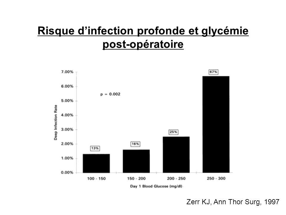 Risque dinfection profonde et glycémie post-opératoire Zerr KJ, Ann Thor Surg, 1997