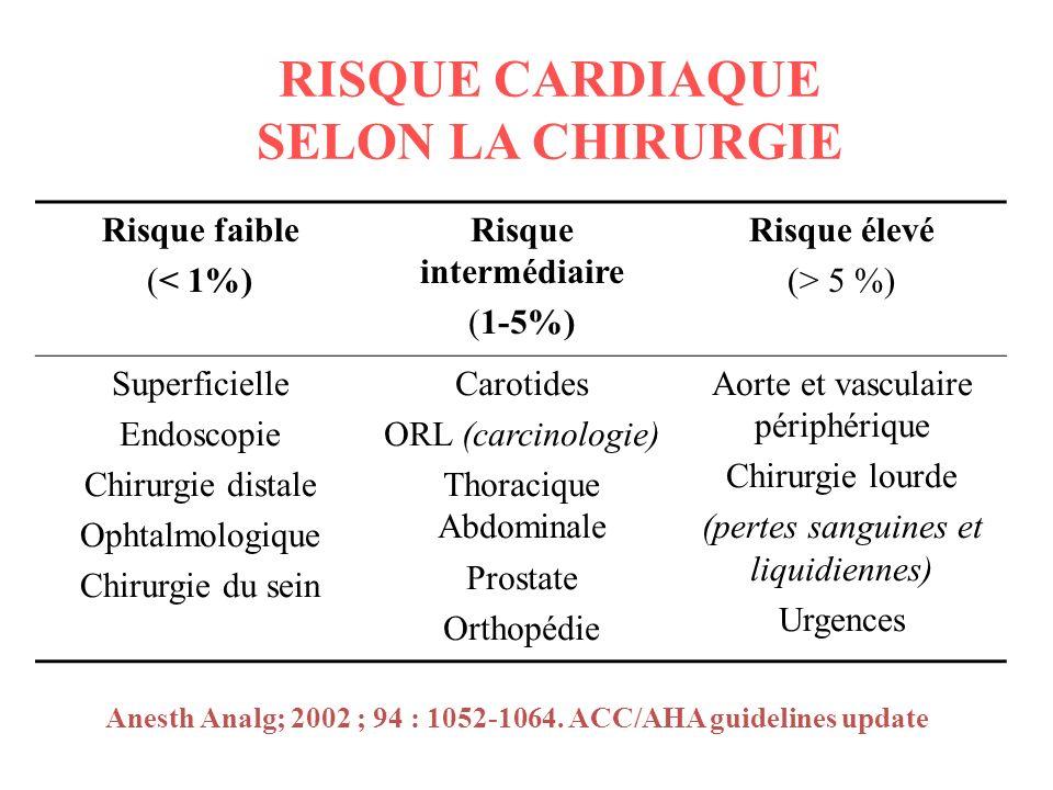 RISQUE CARDIAQUE SELON LA CHIRURGIE Risque faible (< 1%) Risque intermédiaire (1-5%) Risque élevé (> 5 %) Superficielle Endoscopie Chirurgie distale O