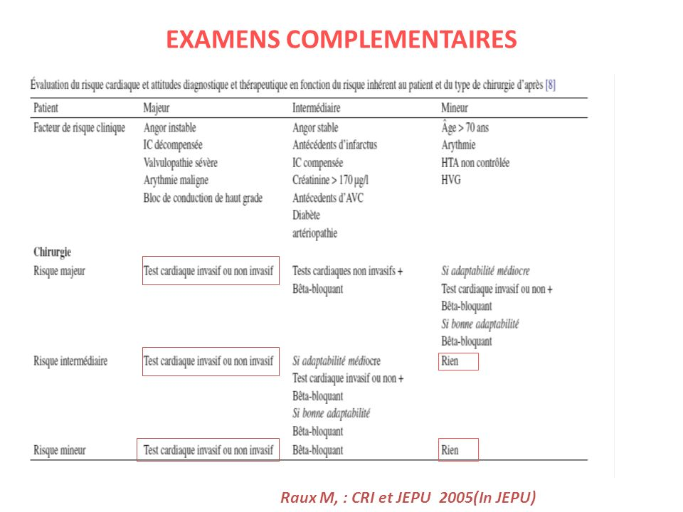 EXAMENS COMPLEMENTAIRES Raux M, : CRI et JEPU 2005(In JEPU)