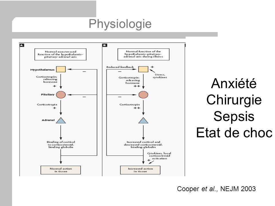 Physiologie Anxiété Chirurgie Sepsis Etat de choc Cooper et al., NEJM 2003