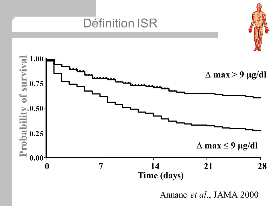 Définition ISR 0.00 0.25 0.50 0.75 1.00 07142128 Time (days) max > 9 µg/dl Probability of survival max 9 µg/dl Annane et al., JAMA 2000