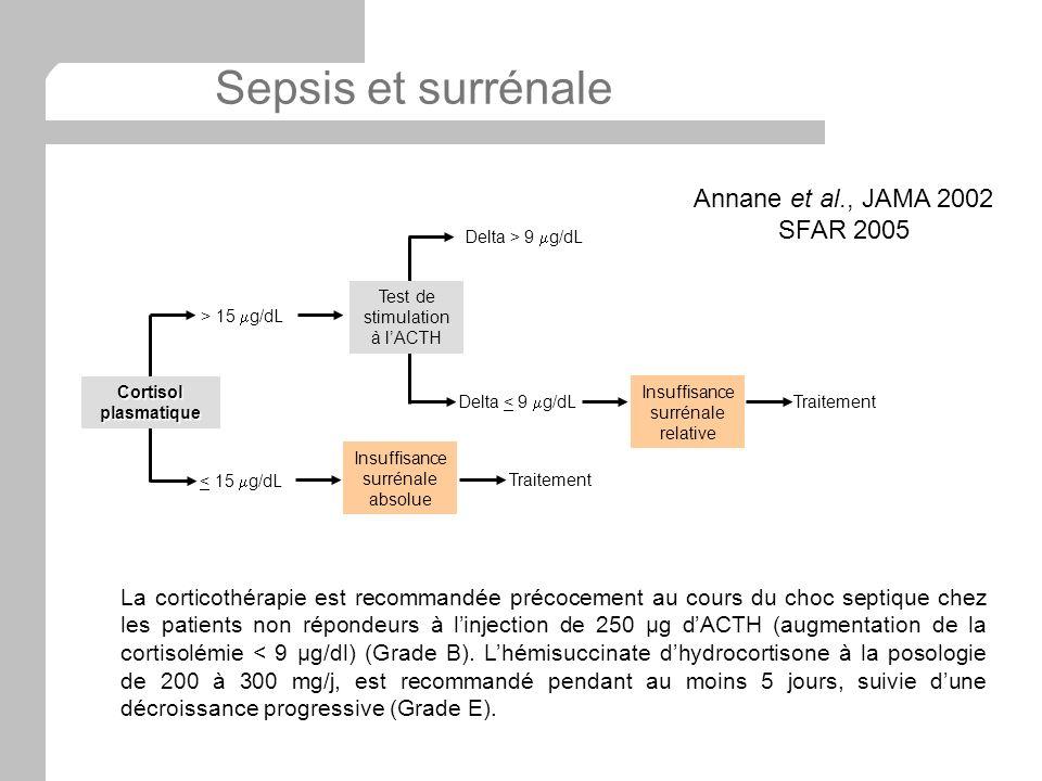 Sepsis et surrénale Insuffisance surrénale absolue < 15 g/dL > 15 g/dL Traitement Cortisol plasmatique Delta < 9 g/dL Delta > 9 g/dL Insuffisance surr