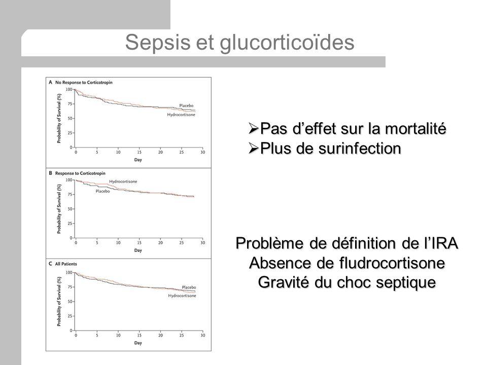 Pas deffet sur la mortalité Pas deffet sur la mortalité Plus de surinfection Plus de surinfection Problème de définition de lIRA Absence de fludrocort