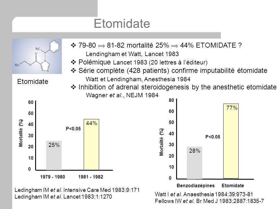 Etomidate 79-80 81-82 mortalité 25% 44% ETOMIDATE ? Lendingham et Watt, Lancet 1983 Polémique Lancet 1983 (20 lettres à léditeur) Série complète (428