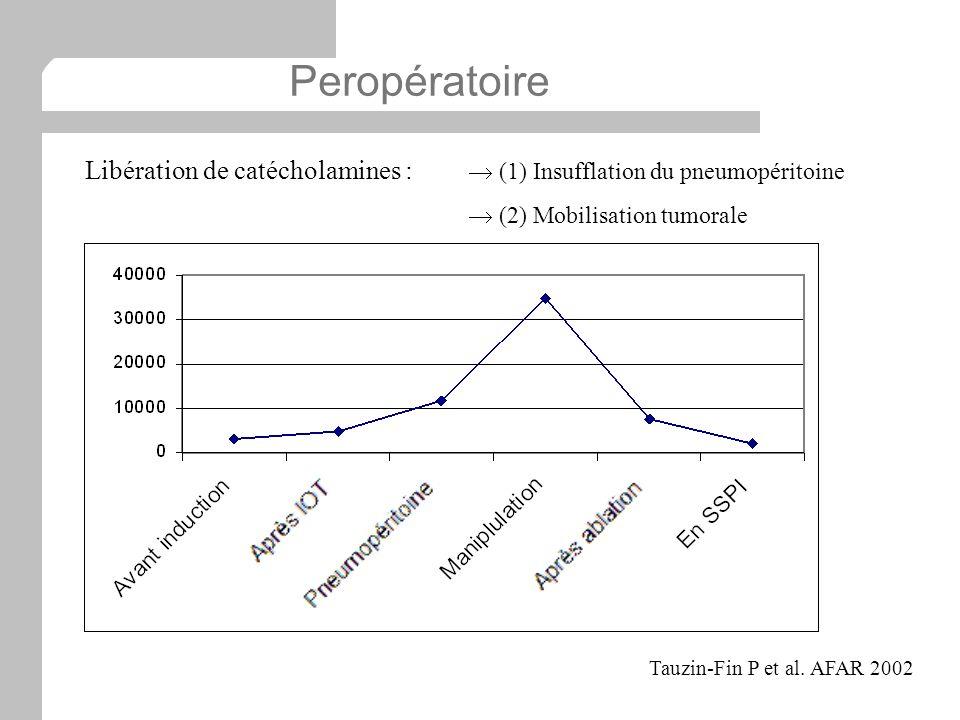 Tauzin-Fin P et al. AFAR 2002 Libération de catécholamines : (1) Insufflation du pneumopéritoine (2) Mobilisation tumorale Peropératoire