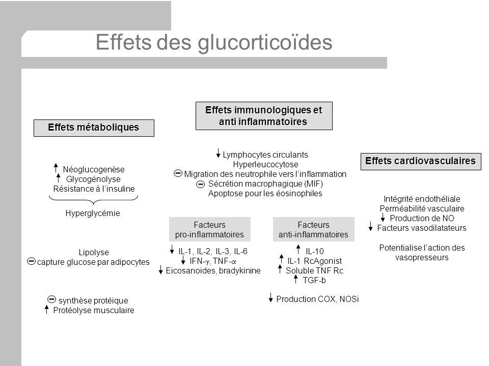 Effets des glucorticoïdes Effets métaboliques Effets immunologiques et anti inflammatoires Effets cardiovasculaires Néoglucogenèse Glycogénolyse Résis