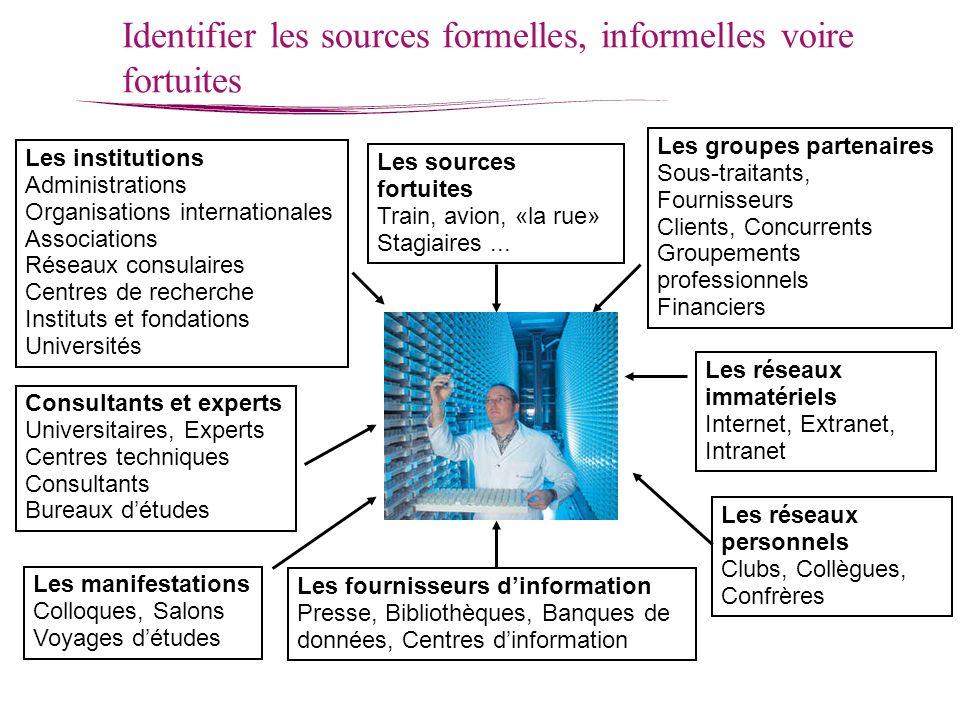 Identifier les sources formelles, informelles voire fortuites Consultants et experts Universitaires, Experts Centres techniques Consultants Bureaux dé