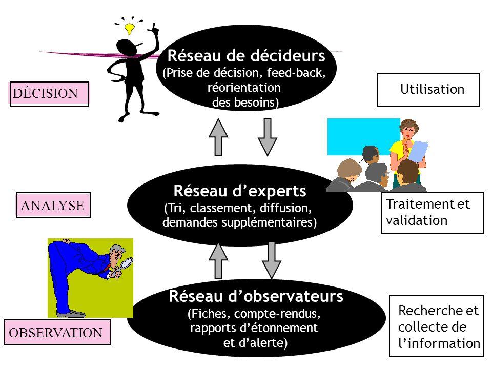 Réseau dobservateurs (Fiches, compte-rendus, rapports détonnement et dalerte) Réseau dexperts (Tri, classement, diffusion, demandes supplémentaires) R