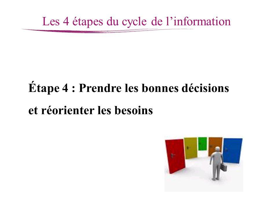 Les 4 étapes du cycle de linformation Étape 4 : Prendre les bonnes décisions et réorienter les besoins