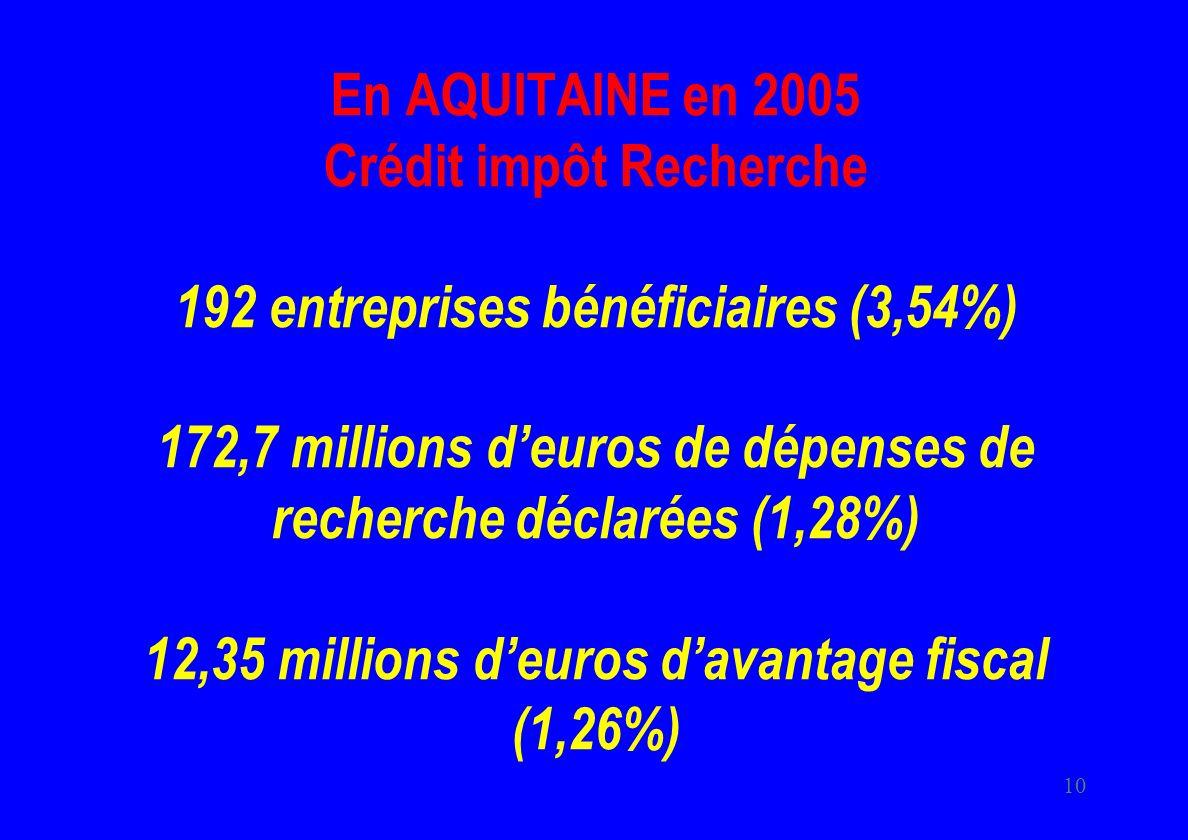 10 En AQUITAINE en 2005 Crédit impôt Recherche 192 entreprises bénéficiaires (3,54%) 172,7 millions deuros de dépenses de recherche déclarées (1,28%) 12,35 millions deuros davantage fiscal (1,26%)