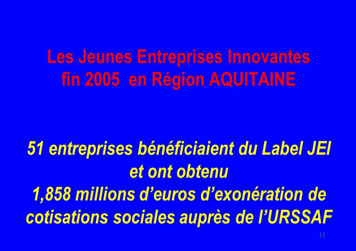 11 Les Jeunes Entreprises Innovantes fin 2005 en Région AQUITAINE 51 entreprises bénéficiaient du Label JEI et ont obtenu 1,858 millions deuros dexonération de cotisations sociales auprès de lURSSAF