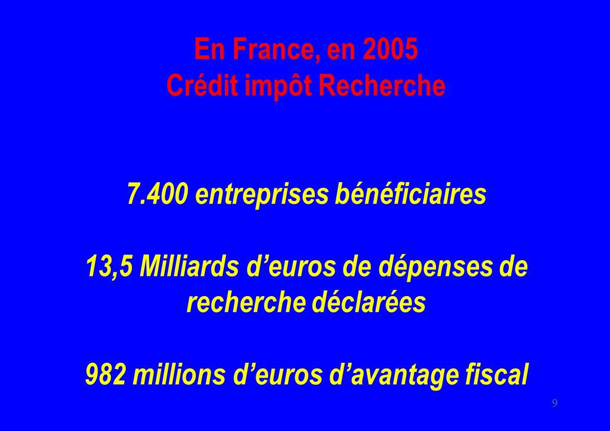 9 En France, en 2005 Crédit impôt Recherche 7.400 entreprises bénéficiaires 13,5 Milliards deuros de dépenses de recherche déclarées 982 millions deuros davantage fiscal