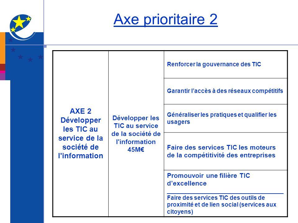 Axe prioritaire 2 AXE 2 Développer les TIC au service de la société de l'information 45M Renforcer la gouvernance des TIC Garantir laccès à des réseau