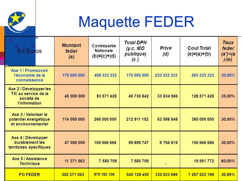 Maquette FEDER En Euros Montant feder (a) Contrepartie Nationale (b)=(c)+(d) Total DPN (y.c. MO publique) (c ) Privé (d) Cout Total (e)=(a)+(b) Taux f