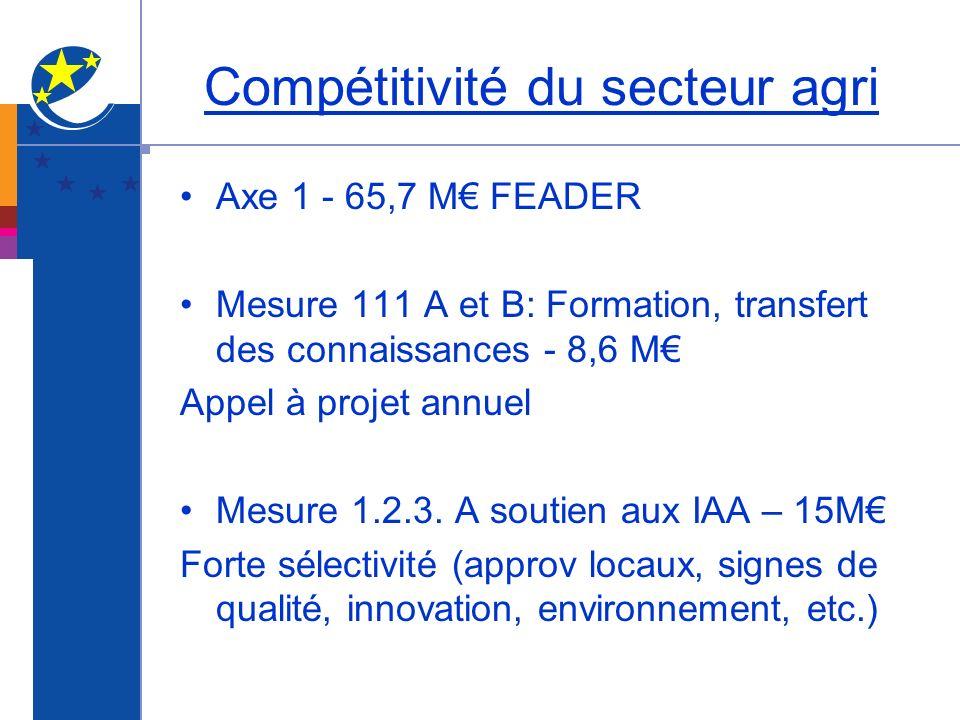 Compétitivité du secteur agri Axe 1 - 65,7 M FEADER Mesure 111 A et B: Formation, transfert des connaissances - 8,6 M Appel à projet annuel Mesure 1.2