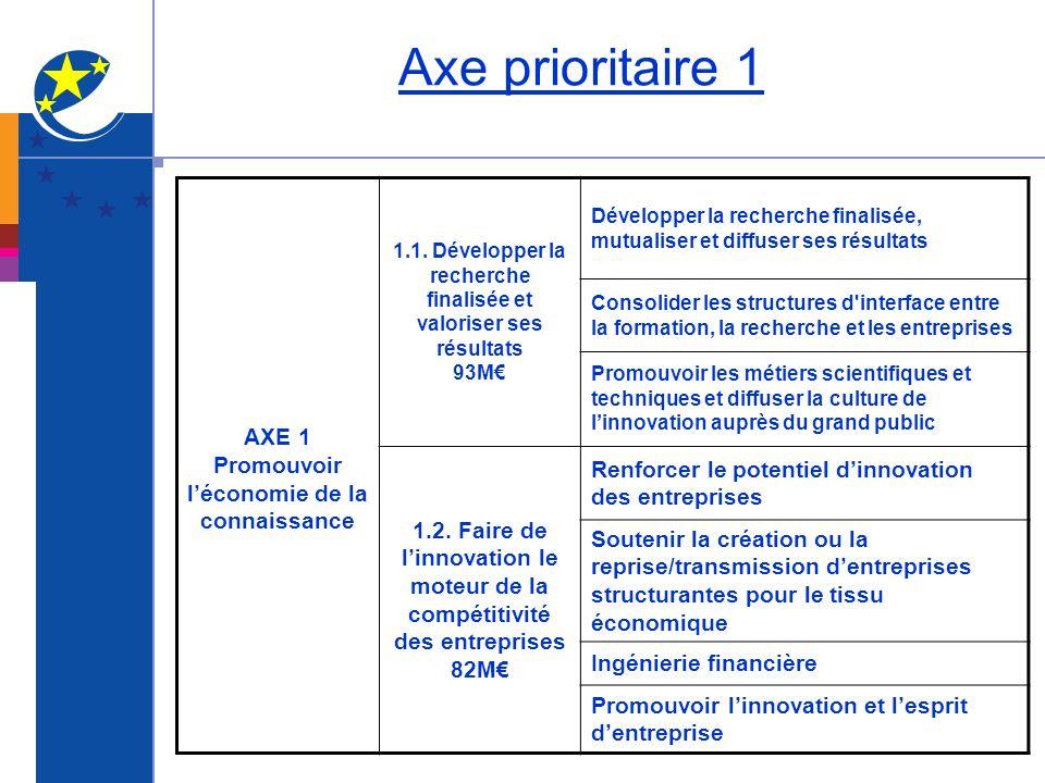 Axe prioritaire 1 AXE 1 Promouvoir léconomie de la connaissance 1.1. Développer la recherche finalisée et valoriser ses résultats 93M Développer la re
