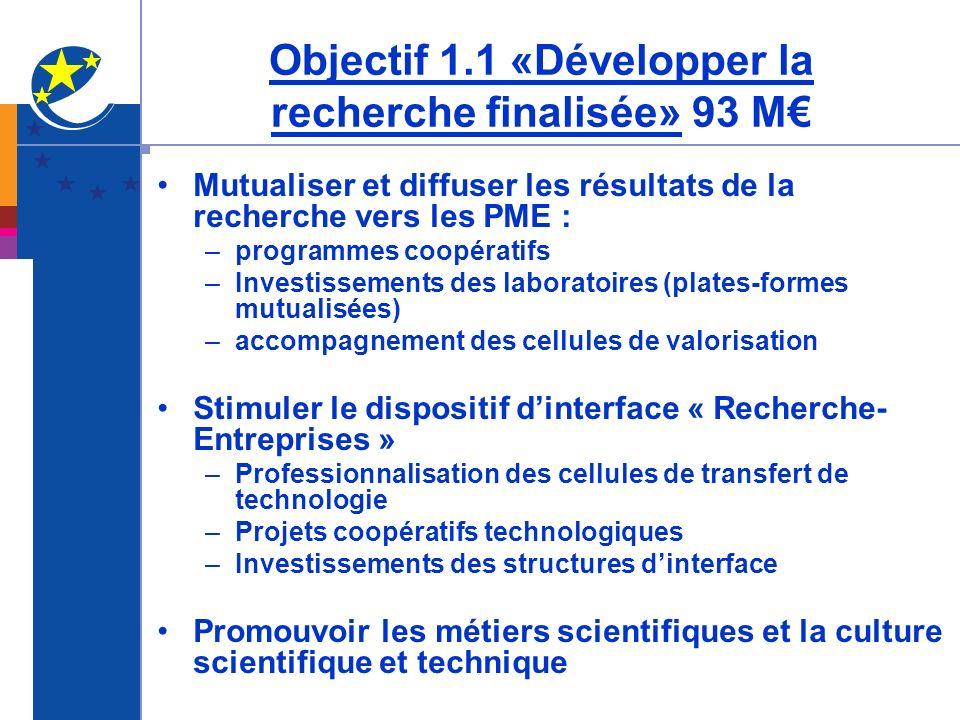 Objectif 1.1 «Développer la recherche finalisée» 93 M Mutualiser et diffuser les résultats de la recherche vers les PME : –programmes coopératifs –Inv