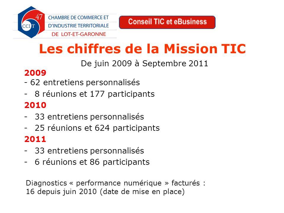 Les projets TIC Club TIC : identifier les besoins….