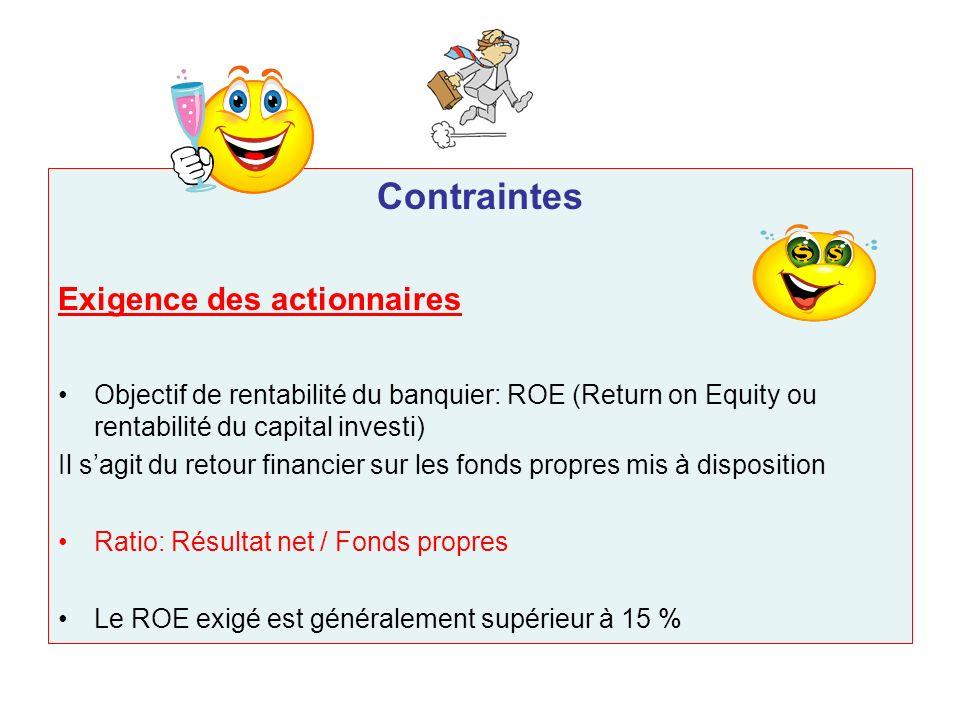 Contraintes Exigence des actionnaires Objectif de rentabilité du banquier: ROE (Return on Equity ou rentabilité du capital investi) Il sagit du retour
