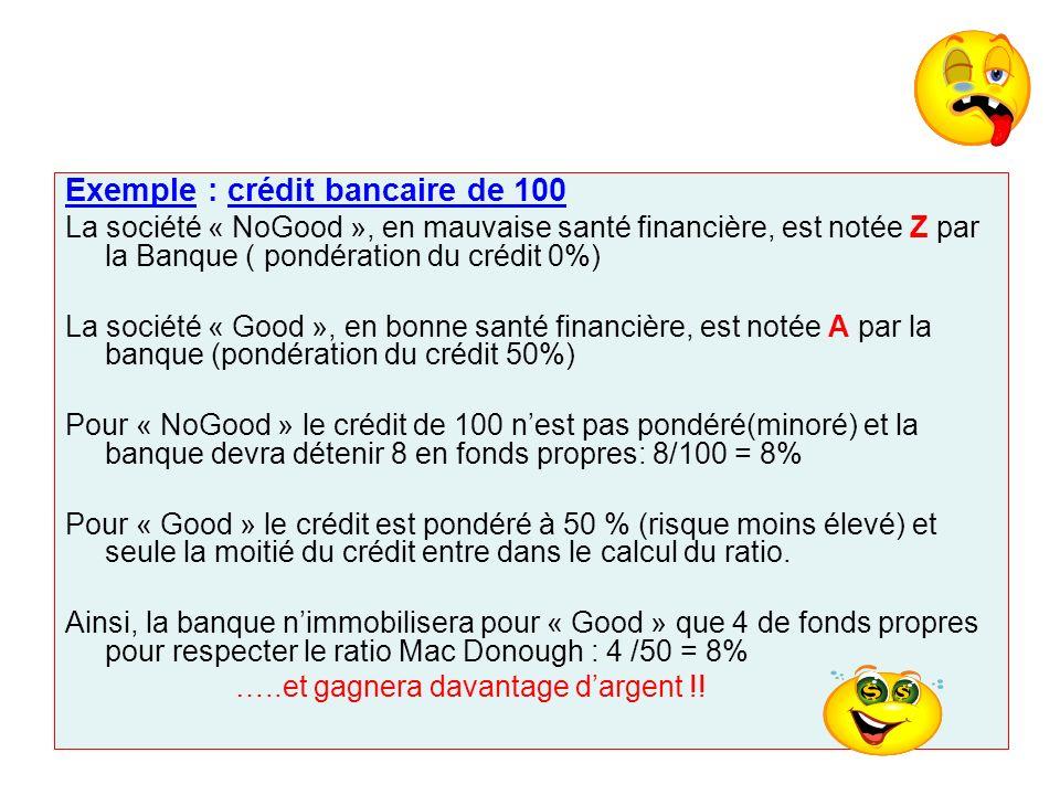 Exemple : crédit bancaire de 100 La société « NoGood », en mauvaise santé financière, est notée Z par la Banque ( pondération du crédit 0%) La société