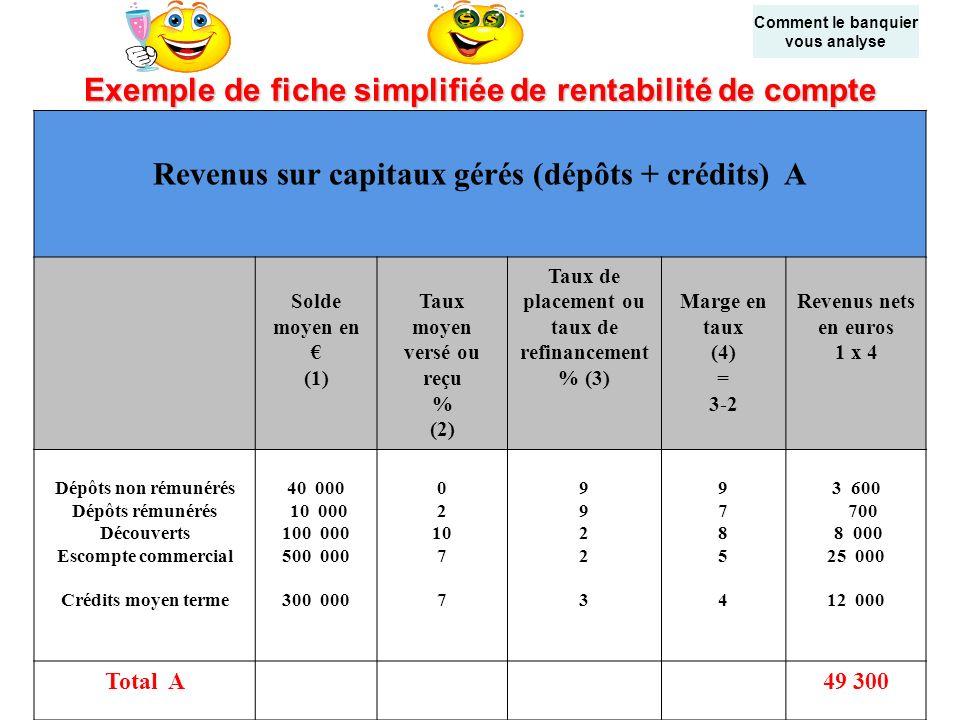 Exemple de fiche simplifiée de rentabilité de compte Revenus sur capitaux gérés (dépôts + crédits) A Solde moyen en (1) Taux moyen versé ou reçu % (2)
