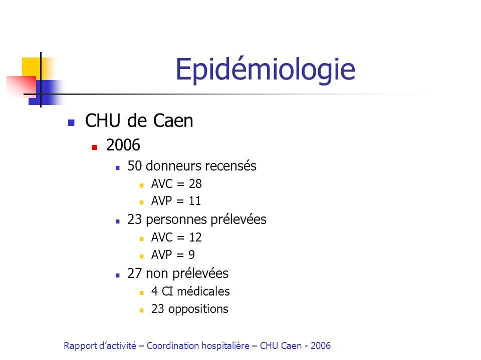 Epidémiologie CHU de Caen 2006 50 donneurs recensés AVC = 28 AVP = 11 23 personnes prélevées AVC = 12 AVP = 9 27 non prélevées 4 CI médicales 23 oppositions Rapport dactivité – Coordination hospitalière – CHU Caen - 2006