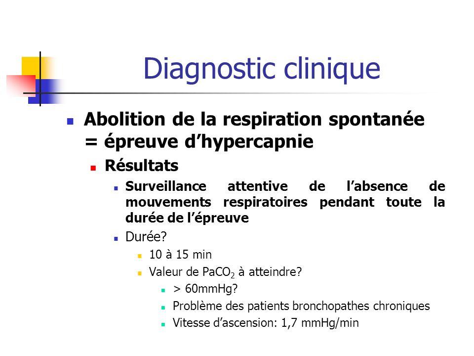 Diagnostic clinique Abolition de la respiration spontanée = épreuve dhypercapnie Résultats Surveillance attentive de labsence de mouvements respiratoires pendant toute la durée de lépreuve Durée.